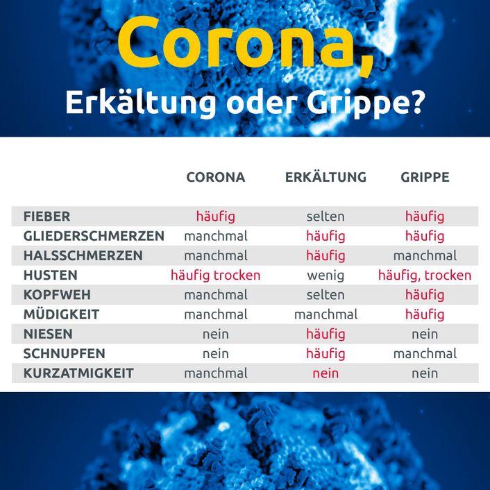 Welche Anzeichen Bei Coronavirus